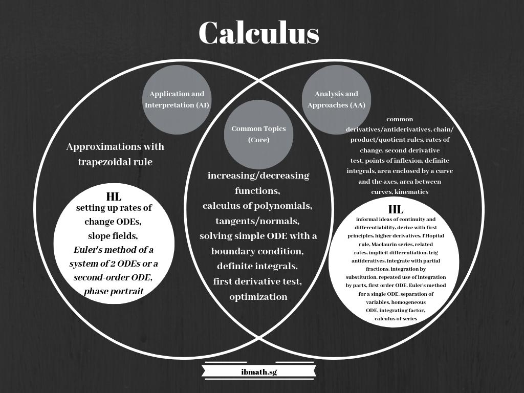 DP-mathematics-subjects-chart-2019-Eng-1024x726